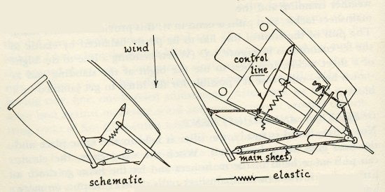 NET: This is Diy wind vane sailboat
